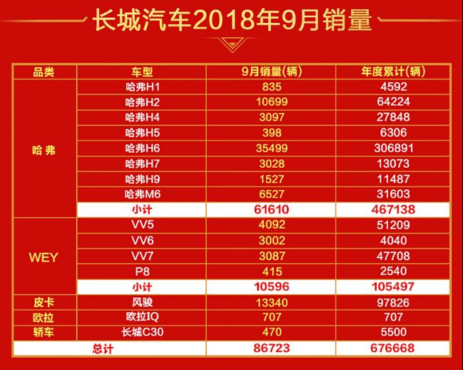 新闻通稿二:促销效果立竿见影 长城汽车9月逆市迎大涨399.png