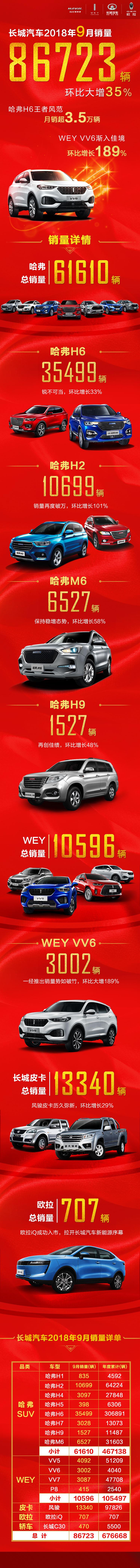新闻通稿一:四大品牌全线飘红 长城汽车9月销售8.67万辆 环比大增35%8.jpg