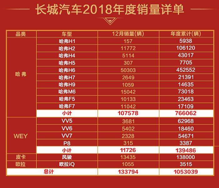 01长城汽车2018年度销量详单.jpg